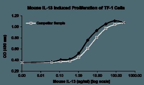 Bioactive Protein QP4168