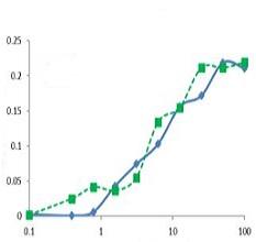 Bioactive Proteins