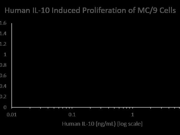 QP1151 IL10 / Interleukin-10