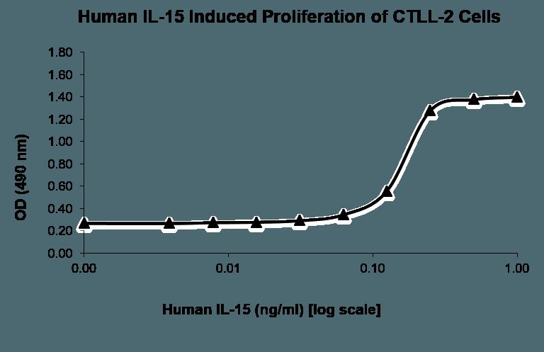 QP1153 IL-15