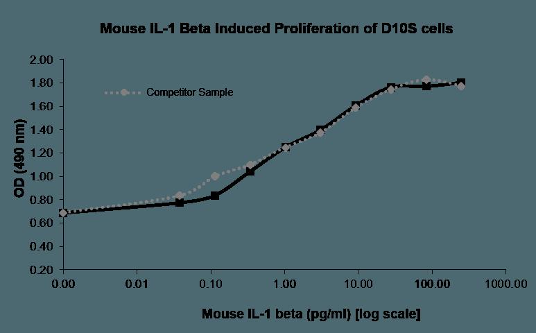 QP1475 IL-1 beta / IL1B