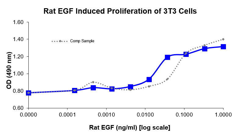 QP1535 EGF / Epidermal Growth Factor