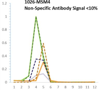 Mass Spec Antibody Validation