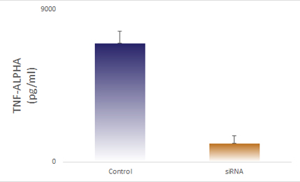 ELISA data demonstrating successful knockdown of TNF alpha 26 hours after treatment with QX22 siRNA (Control = Scrambled Control (Product Number QC1), siRNA = QX22 treatment)