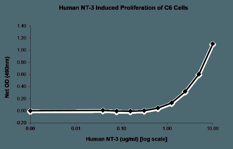 QP1246 NTF3 / Neurotrophin 3