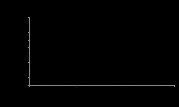 QP1455 CXCL1 / GRO-alpha
