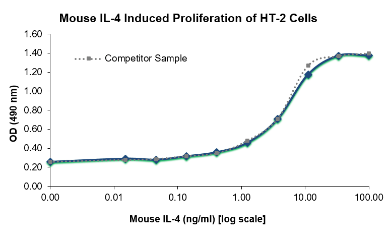 QP1486 IL4 / Interleukin-4