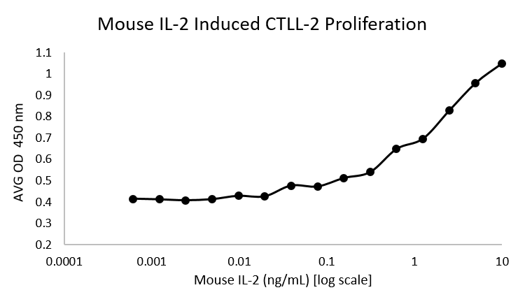 QP1489 Interleukin-2 / IL-2