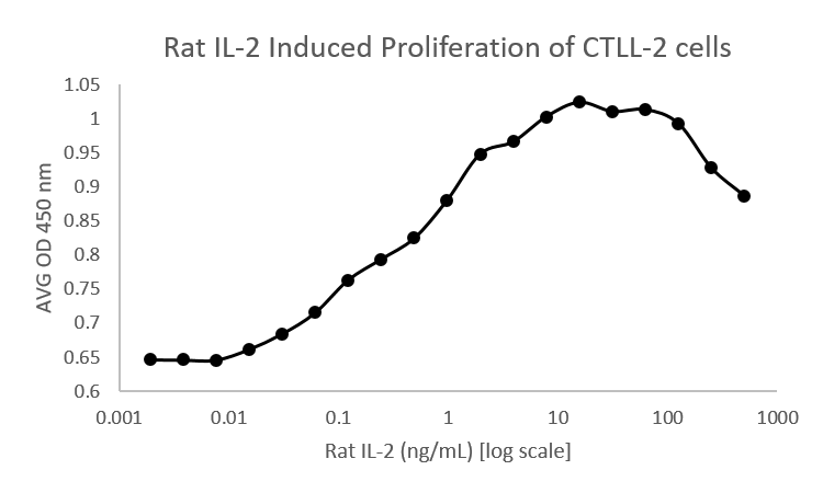 QP1546 Interleukin-2 / IL-2