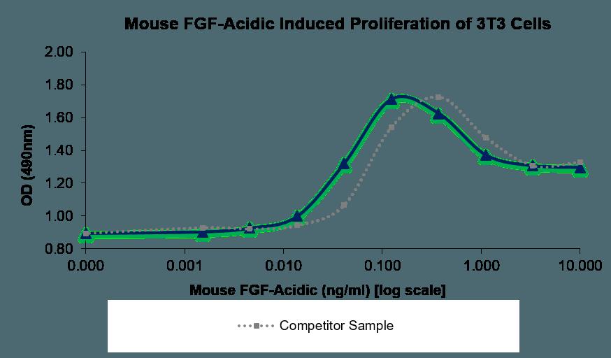 QP5455 aFGF / FGF1