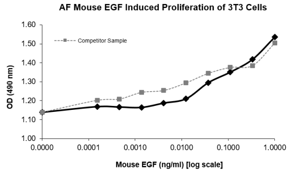 QP5461 EGF / Epidermal Growth Factor