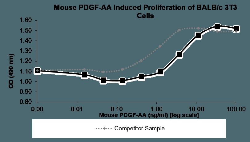 QP5462 PDGFA