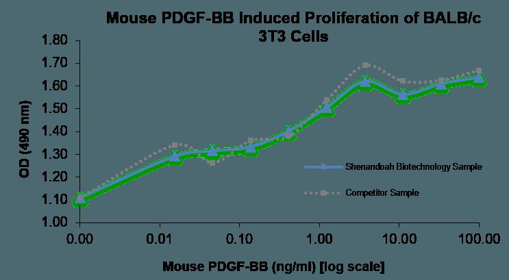 QP5465 PDGF-B