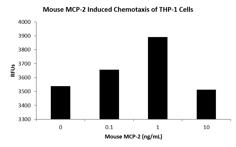 QP5471 MCP-2 / CCL8