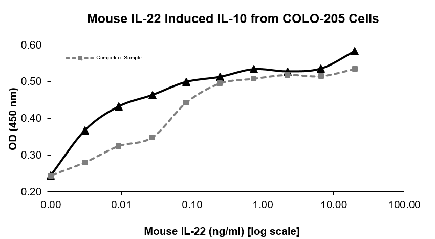 QP5485 IL22 / Interleukin 22