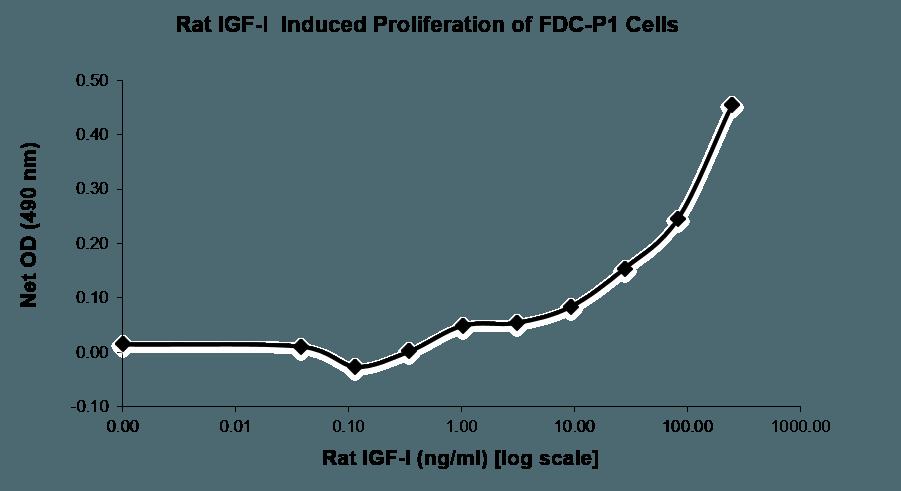 QP5492 IGF1 / IGF-I