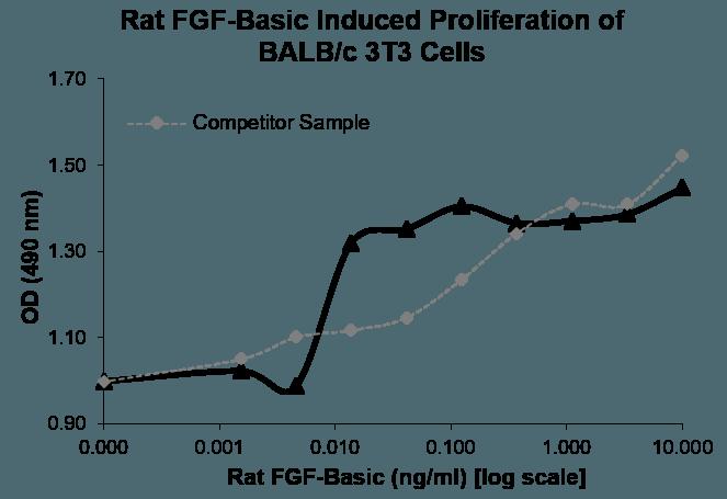 QP5493 bFGF / FGF2