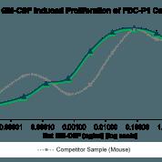 QP5495 GM-CSF / CSF2