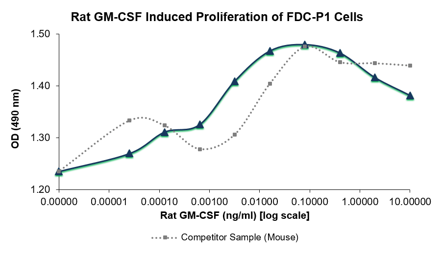 QP5495 GM-CSF / CSF2