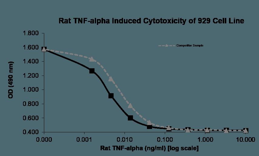 QP5508 Tnf alpha