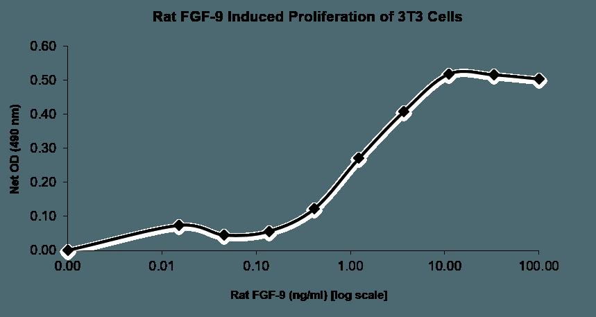 QP5514 FGF9