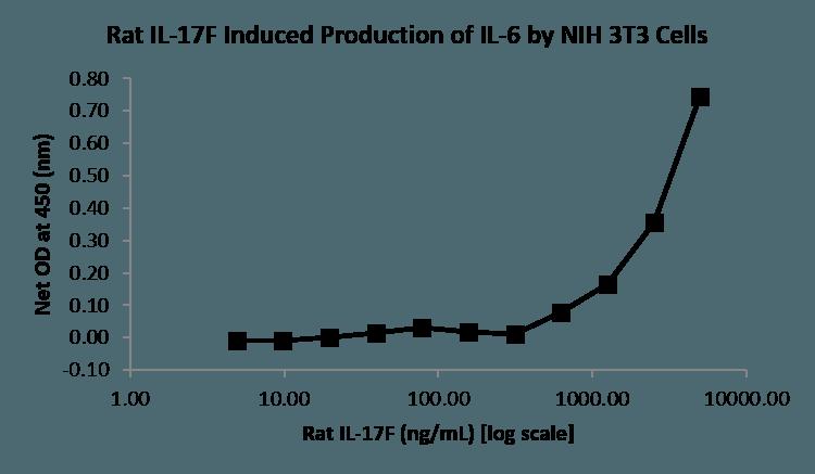 QP5515 IL17F / IL-17F