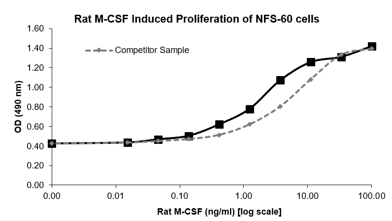 QP5518 M-CSF / CSF-1
