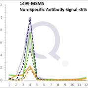 Analysis of Mass Spec data (dashed-line) of fractions stained with Catenin, beta MS-QAVA™ monoclonal antibody [Clone: 6F9] (solid-line), reveals that less than 5.2% of signal is attributable to non-specific binding of anti-Catenin, beta [Clone: 6F9] to targets other than CTNNB1 protein. Even frequently cited antibodies have much greater non-specific interactions, averaging over 30%. Data in image is from analysis in A431, RT4 and MCF7 cells.