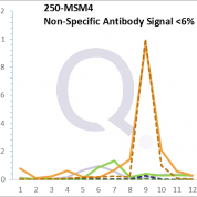 Analysis of Mass Spec data (dashed-line) of fractions stained with Alkaline Phosphatase / PLAP MS-QAVA™ monoclonal antibody [Clone: GM022] (solid-line), reveals that less than 5.7% of signal is attributable to non-specific binding of anti-Alkaline Phosphatase / PLAP [Clone GM022] to targets other than ALPP protein. Even frequently cited antibodies have much greater non-specific interactions, averaging over 30%. Data in image is from analysis in Jurkat, U202 and HeLa cells.