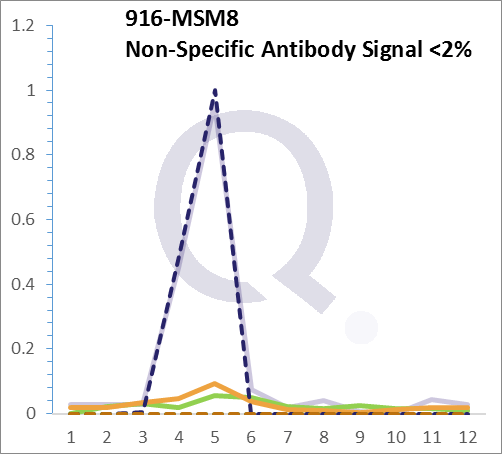 Analysis of Mass Spec data (dashed-line) of fractions stained with CD3e MS-QAVA™ monoclonal antibody [Clone: C3e/1308] (solid-line), reveals that less than 1.4% of signal is attributable to non-specific binding of anti-CD3e [Clone: C3e/1308] to targets other than CD3E protein. Even frequently cited antibodies have much greater non-specific interactions, averaging over 30%. Data in image is from analysis in Jurkat, U202 and HeLa cells.