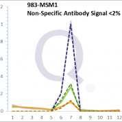 Analysis of Mass Spec data (dashed-line) of fractions stained with Cdk1 / p34cdc2 MS-QAVA™ monoclonal antibody [Clone: POH-1; same as cdc2.1] (solid-line), reveals that less than 1.6% of signal is attributable to non-specific binding of anti-Cdk1 / p34cdc2 [Clone POH-1; cdc2.1] to targets other than CDC2 protein. Even frequently cited antibodies have much greater non-specific interactions, averaging over 30%. Data in image is from analysis in Jurkat, U202 and HeLa cells.