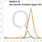 Analysis of Mass Spec data (dashed-line) of fractions stained with Cytokeratin 8/18 MS-QAVA™ monoclonal antibody [Clone: C-51] (solid-line), reveals that less than 3.8% of signal is attributable to non-specific binding of anti-Cytokeratin 8/18 [Clone C-51] to targets other than KRT8 & KRT18 protein. Even frequently cited antibodies have much greater non-specific interactions, averaging over 30%. Data in image is from analysis in A431, RT4 and MCF7 cells.