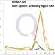 Cytokeratin 8/18 Antibody Mass Spec Validation Data