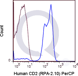 Human PBMCs were stained with 5 uL  (solid line) or 0.25 ug PerCP Mouse IgG1 isotype control (dashed line). Flow Cytometry Data from 10,000 events.