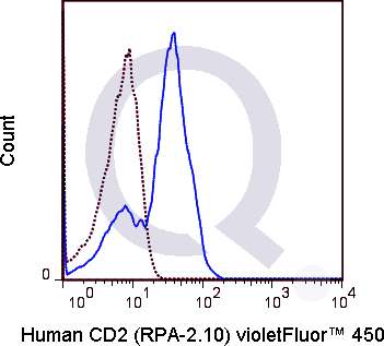 Human PBMCs were stained with 5 uL  (solid line) or 0.06 ug V450 Mouse IgG1 isotype control (dashed line). Flow Cytometry Data from 10,000 events.