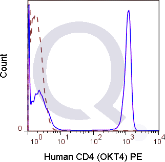 Human PBMCs were stained with 5 uL  (solid line) or 0.06 ug PE Mouse IgG2b isotype control (dashed line). Flow Cytometry Data from 10,000 events.
