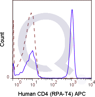 Human PBMCs were stained with 5 uL  (solid line) or 0.5 ug APC Mouse IgG1 isotype control (dashed line). Flow Cytometry Data from 10,000 events.