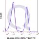 enQuire-Bio-QAB12-F-100Tests-anti-CD4-antibody-10