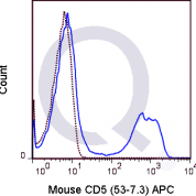 C57Bl/6 splenocytes were stained with 0.25 ug APC Mouse Anti-CD5 (QAB13) (solid line) or 0.25 ug APC Rat IgG2a isotype control (dashed line). Flow Cytometry Data from 10,000 events.