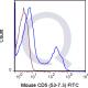 enQuire-Bio-QAB13-F-100ug-anti-CD5-antibody-10