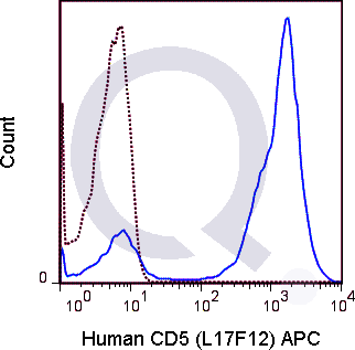 Human PBMCs were stained with CD19 FITC and 5 uL  (right panel) or 0.125 ug APC Mouse IgG2a isotype control (left panel).