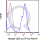 PerCP Human Anti-Flow Cytometry Staining Data