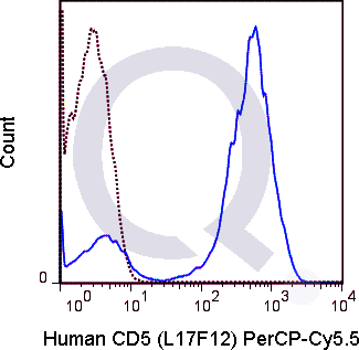 Human PBMCs were stained with CD19 APC and 5 uL  .