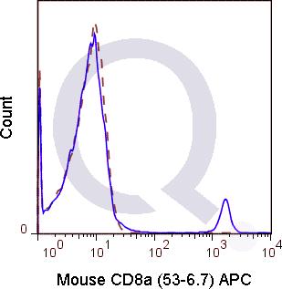 enQuire-Bio-QAB16-APC-100ug-anti-CD8-antibody-10
