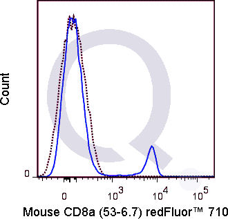 C57Bl/6 splenocytes were stained with 0.25 ug Qfluor™ 710 Mouse Anti-CD8a (QAB16) (solid line) or 0.25 ug Qfluor™ 710 Rat IgG2a isotype control (dashed line). Flow Cytometry Data from 10,000 events.