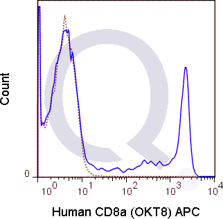 Human PBMCs were stained with 5 uL  (solid line) or 0.06 ug APC Mouse IgG2a isotype control (dashed line). Flow Cytometry Data from 10,000 events.