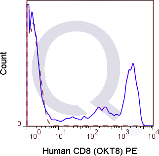 Human PBMCs were stained with 5 uL  (solid line) or 0.06 ug Mouse IgG2a PE isotype control (dashed line). Flow Cytometry Data from 10,000 events.