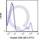 enQuire-Bio-QAB18-F-100Tests-anti-CD8-antibody-10