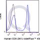 V450 Human Anti-Flow Cytometry Staining Data