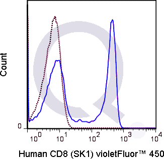 Human PBMCs were stained with 5 uL  (solid line) or 0.125 ug V450 Mouse IgG1 isotype control (dashed line). Flow Cytometry Data from 10,000 events.